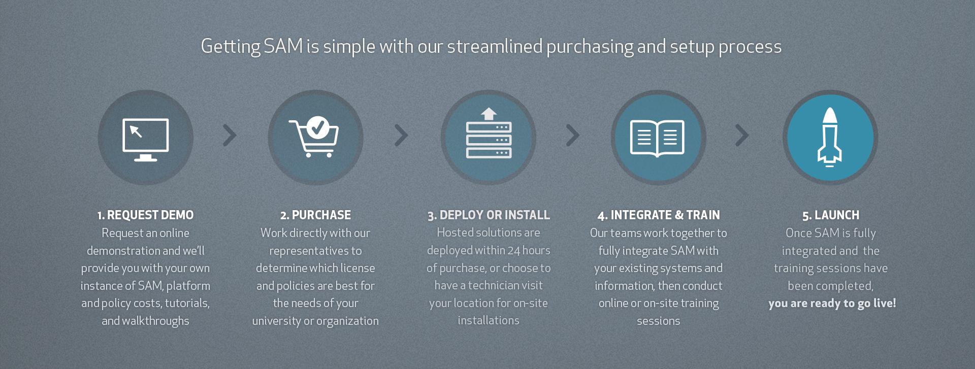 SAM-Header---Purchasing-Process